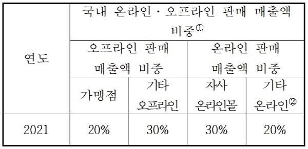 공정위, 프랜차이즈 정보공개서에 가맹본부의 직영점 현황, 온라인 기재